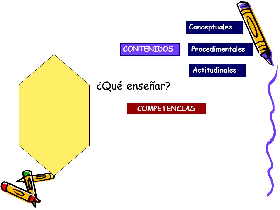 ¿Qué enseñar Conceptuales CONTENIDOS Procedimentales Actitudinales