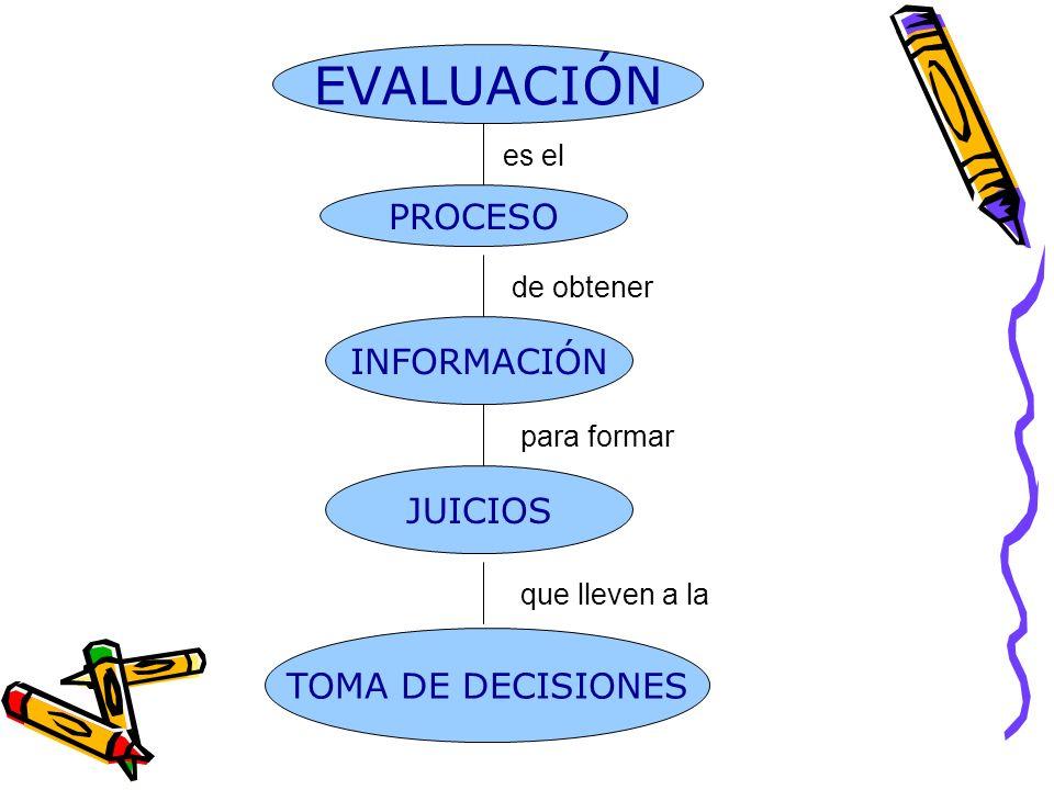 EVALUACIÓN PROCESO INFORMACIÓN JUICIOS TOMA DE DECISIONES es el