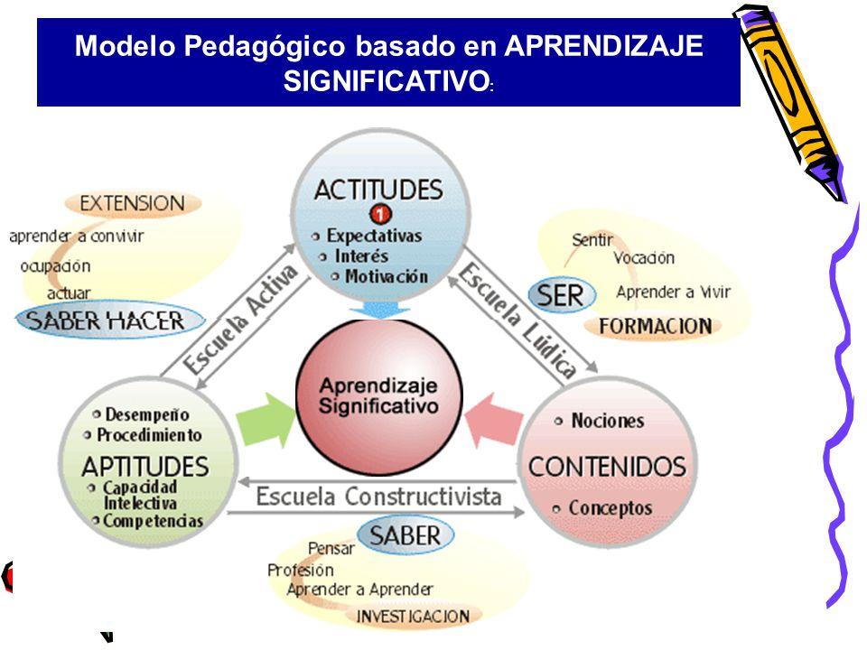 Modelo Pedagógico basado en APRENDIZAJE SIGNIFICATIVO: