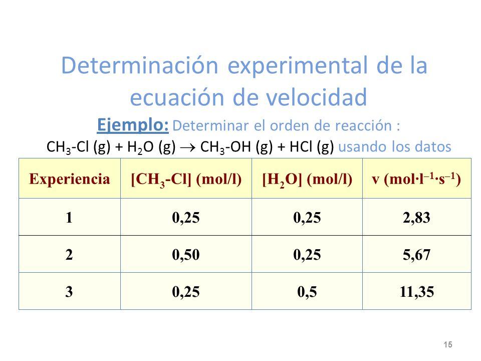Determinación experimental de la ecuación de velocidad Ejemplo: Determinar el orden de reacción : CH3-Cl (g) + H2O (g)  CH3-OH (g) + HCl (g) usando los datos de la tabla.