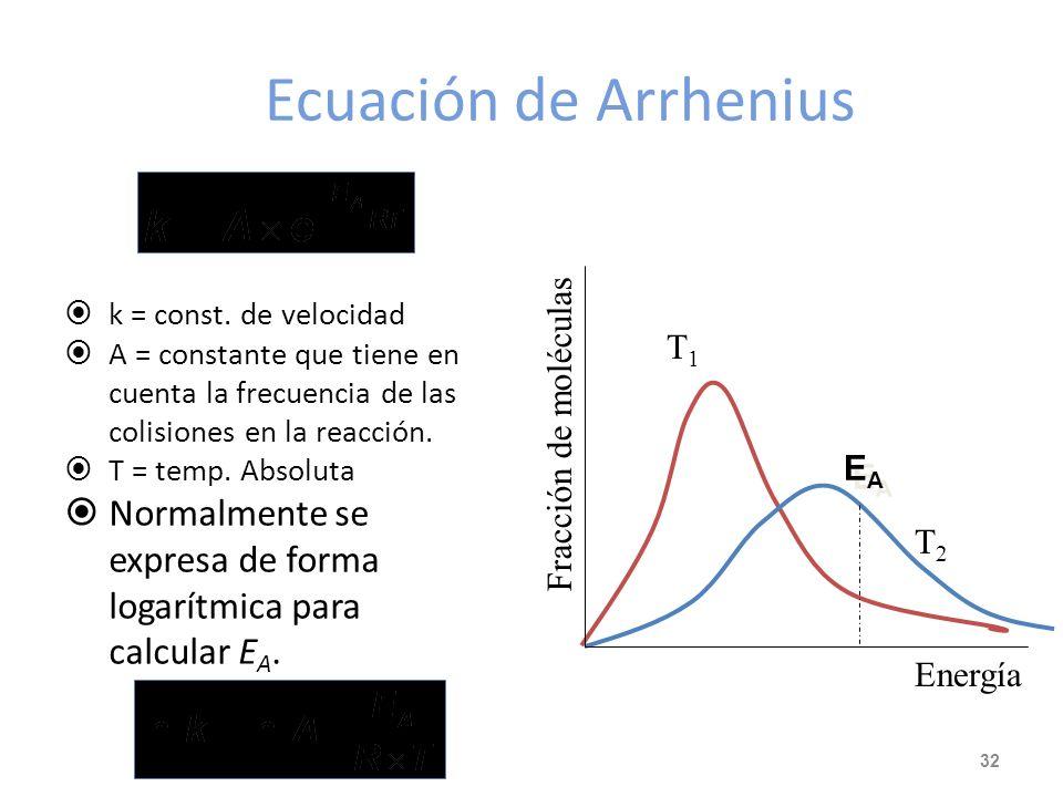 Ecuación de Arrhenius Fracción de moléculas. Energía. EA. k = const. de velocidad.