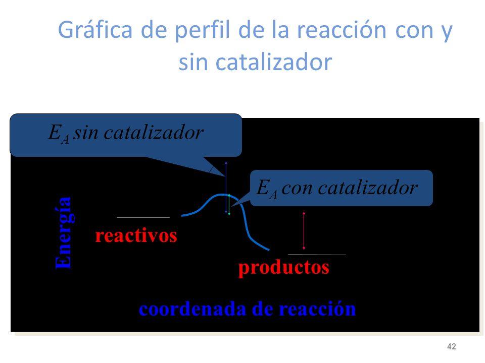 Gráfica de perfil de la reacción con y sin catalizador