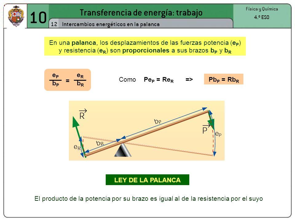 Transferencia de energía: trabajo