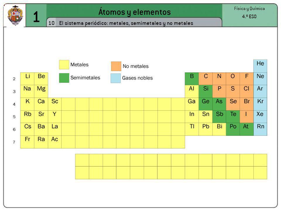 1Átomos y elementos.Física y Química. 4.º ESO. 10.