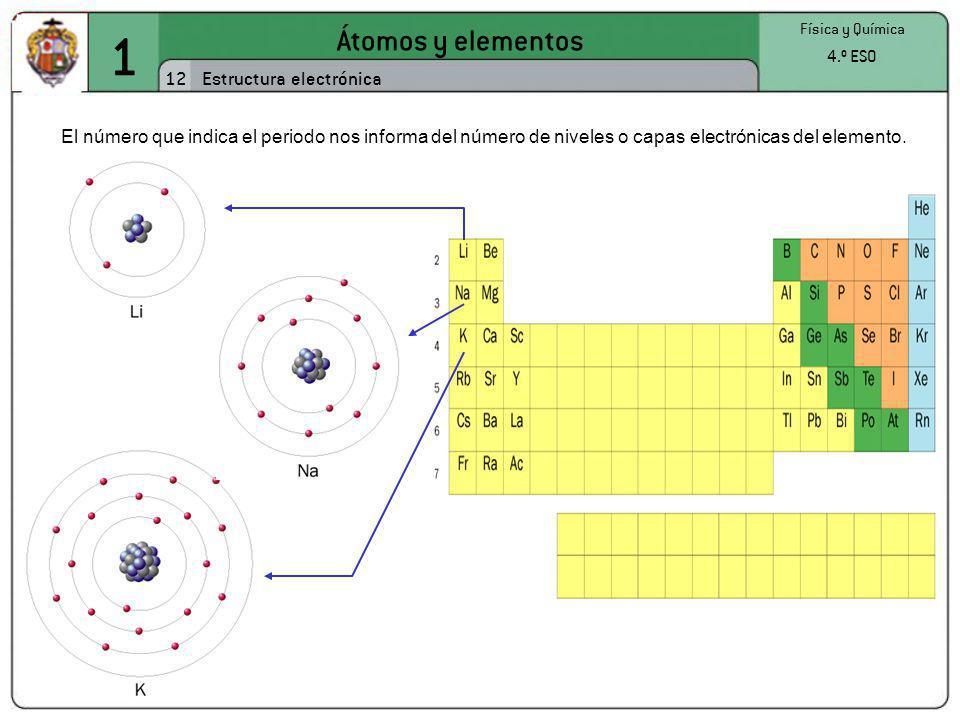 1 Átomos y elementos 12 Estructura electrónica 4.º ESO