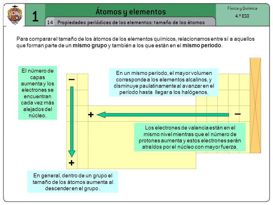 1 – – + + Átomos y elementos 14
