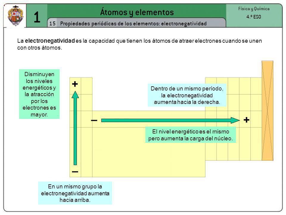 1 + – + – Átomos y elementos 15