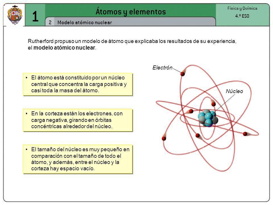 1 Átomos y elementos 2 Modelo atómico nuclear 4.º ESO