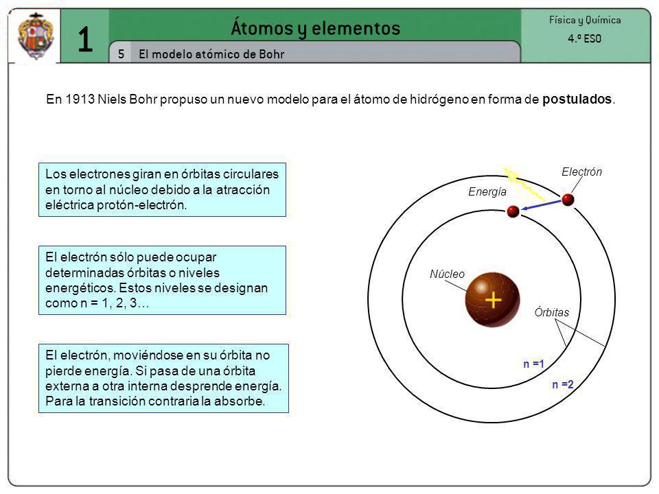 1 Átomos y elementos 5 El modelo atómico de Bohr 4.º ESO