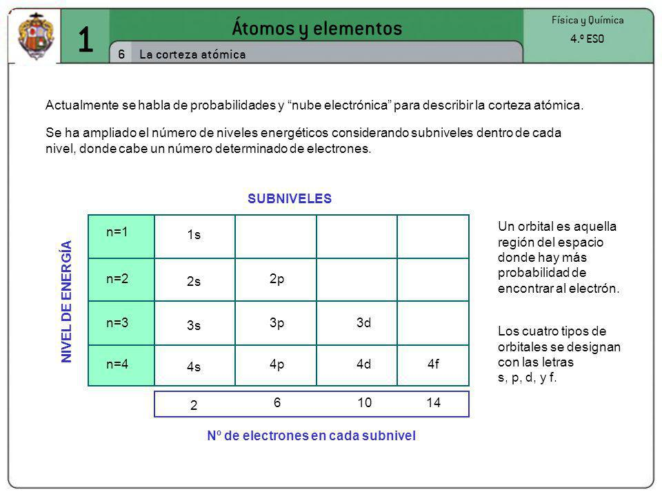 Nº de electrones en cada subnivel