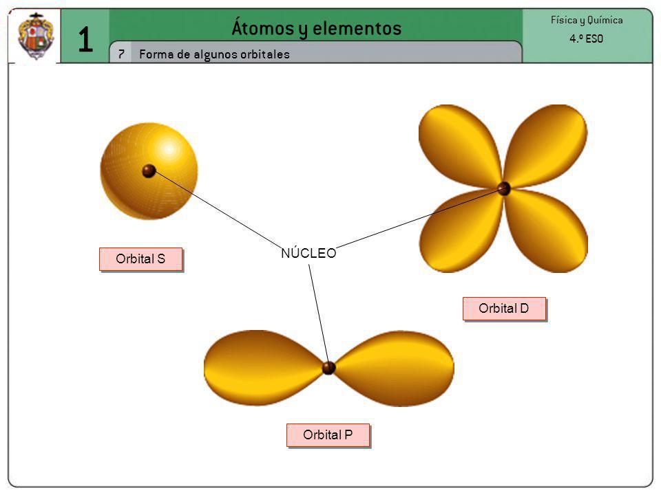 1 Átomos y elementos 7 Forma de algunos orbitales 4.º ESO NÚCLEO