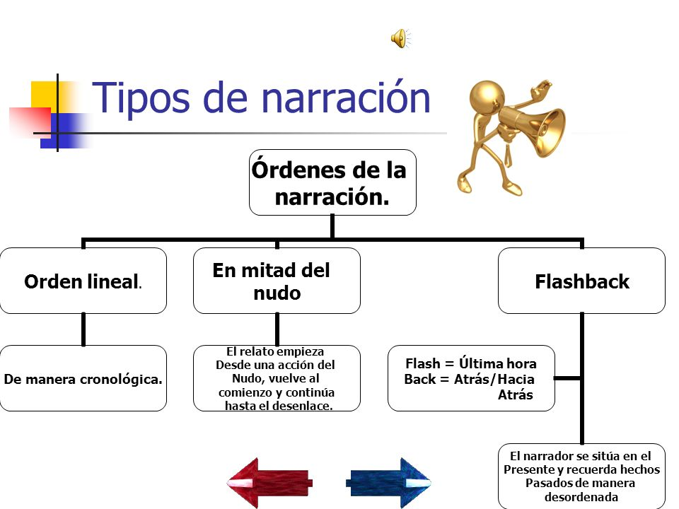 Tipos de narración