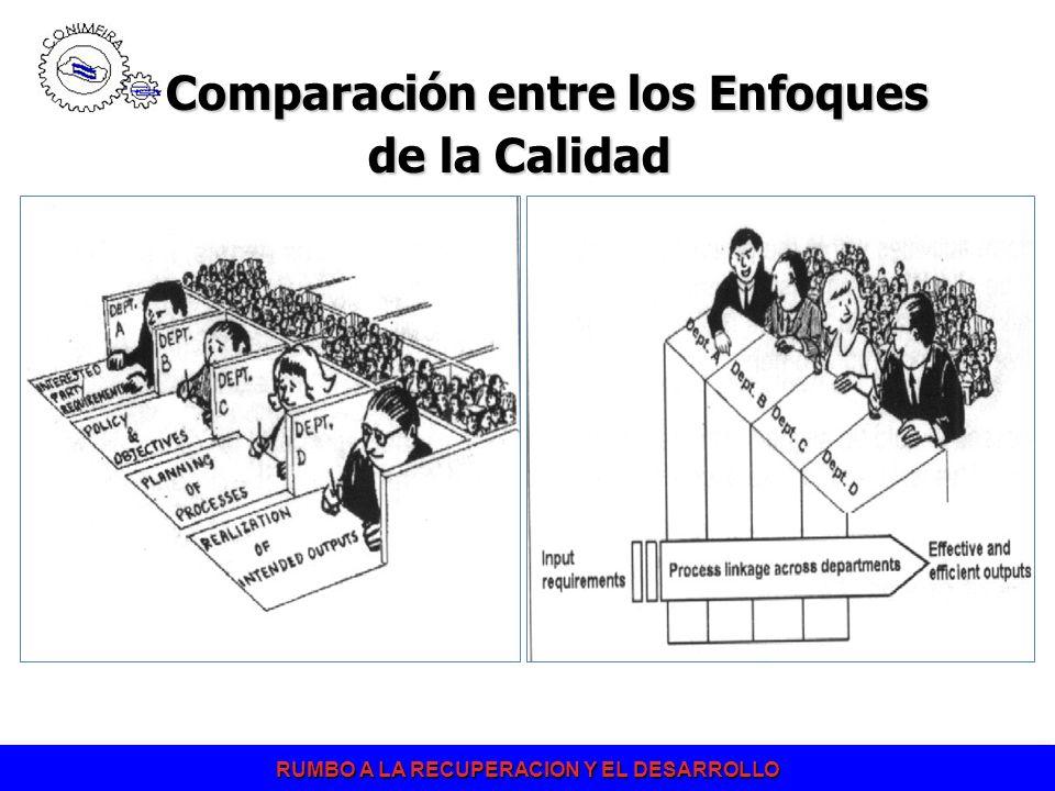 Comparación entre los Enfoques