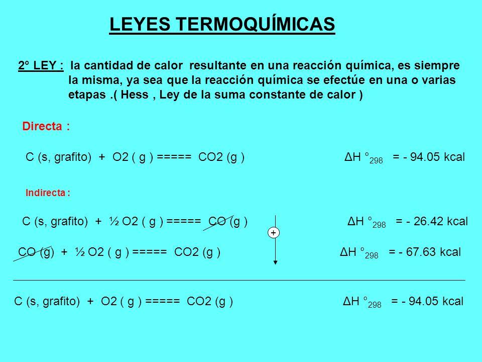 LEYES TERMOQUÍMICAS 2° LEY : la cantidad de calor resultante en una reacción química, es siempre.