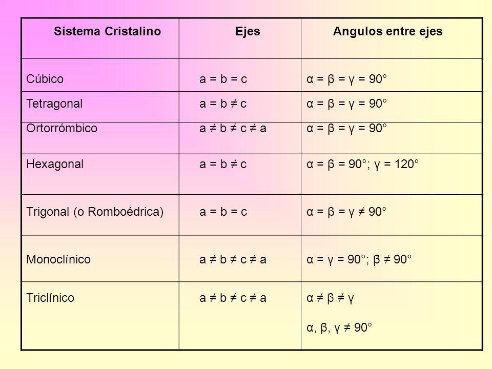 Sistema Cristalino Ejes. Angulos entre ejes. Cúbico. a = b = c. α = β = γ = 90° Tetragonal. a = b ≠ c.