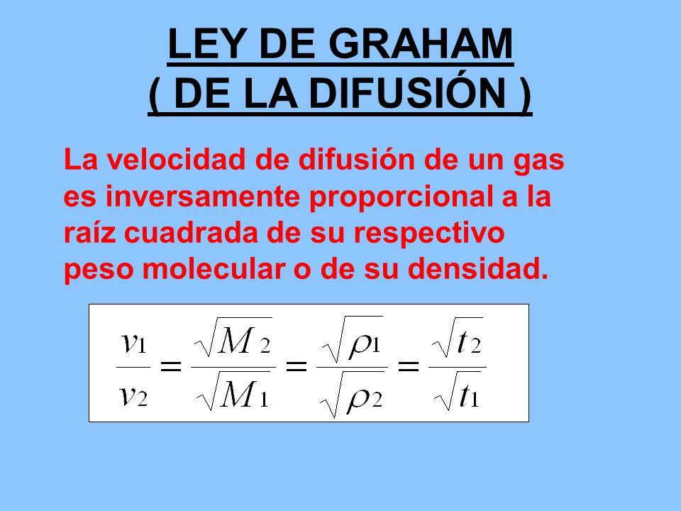 LEY DE GRAHAM ( DE LA DIFUSIÓN )
