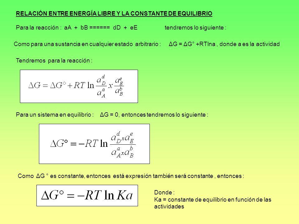 RELACIÓN ENTRE ENERGÍA LIBRE Y LA CONSTANTE DE EQUILIBRIO