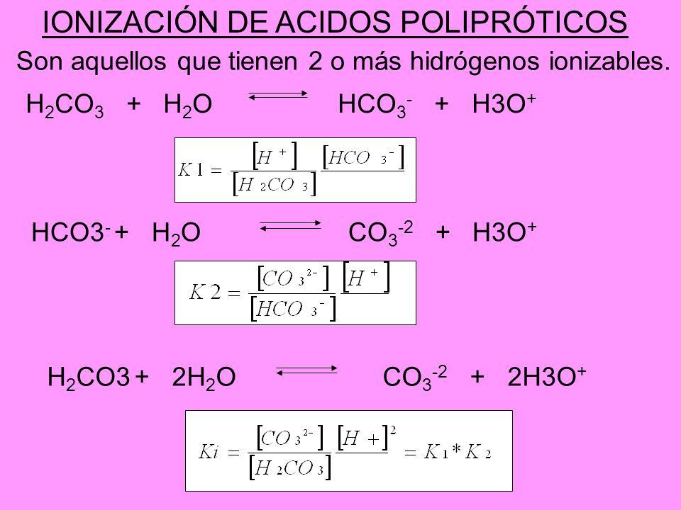 IONIZACIÓN DE ACIDOS POLIPRÓTICOS