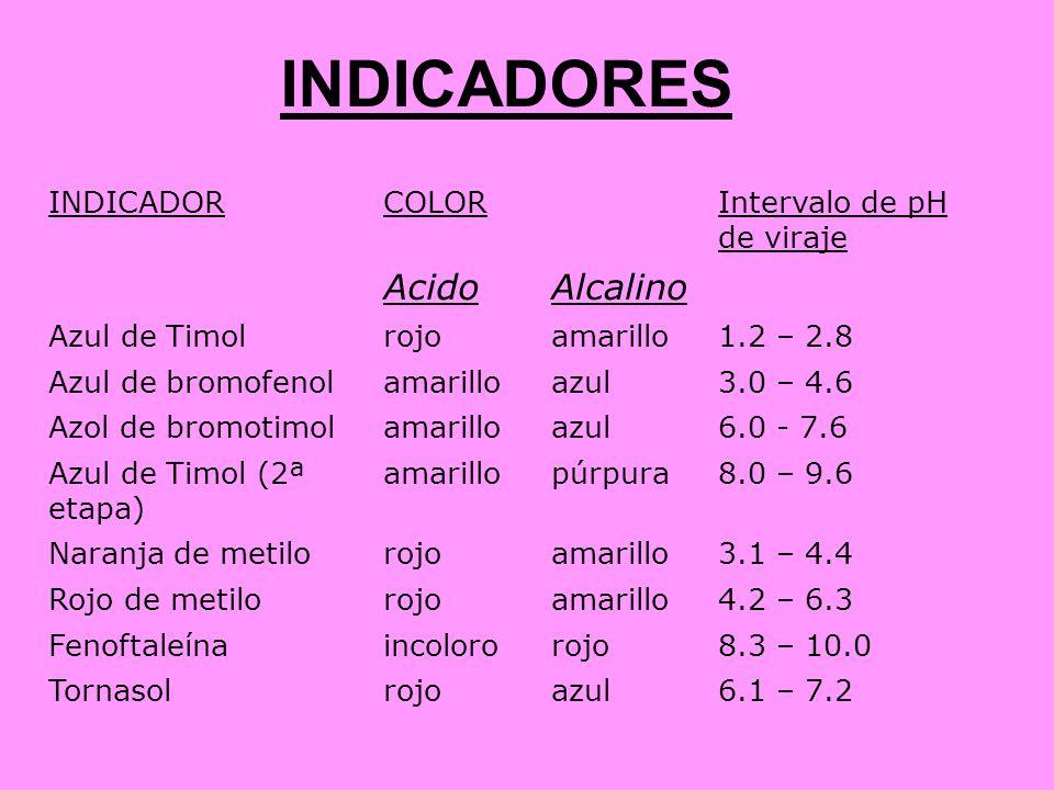 INDICADORES Acido Alcalino INDICADOR COLOR Intervalo de pH de viraje