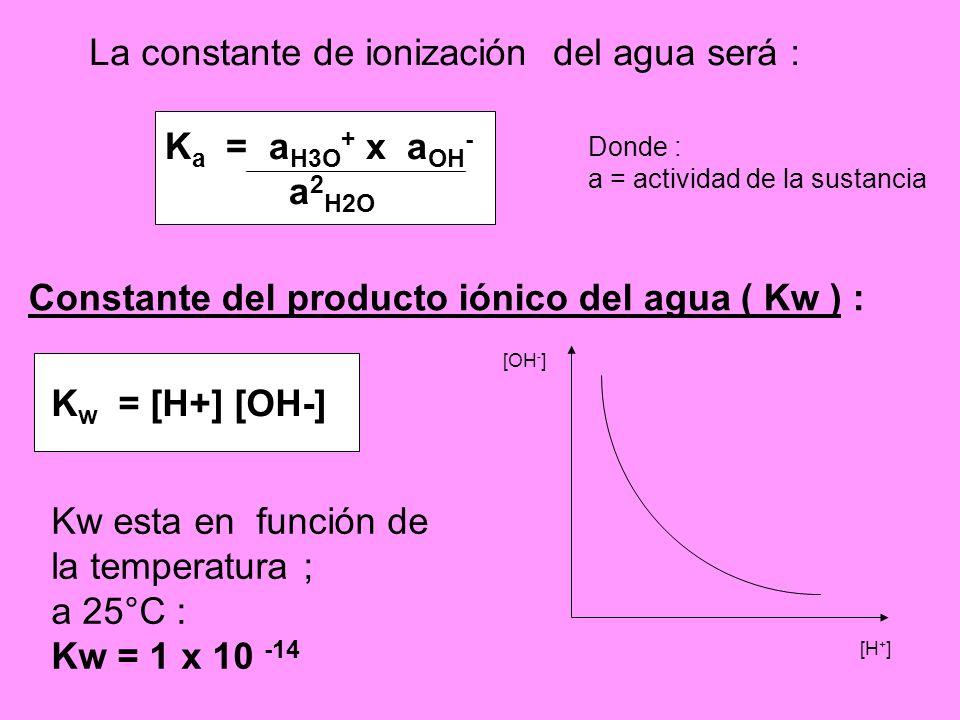 La constante de ionización del agua será :