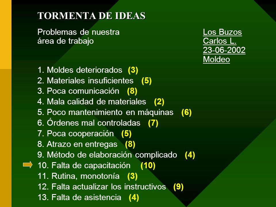 TORMENTA DE IDEAS Problemas de nuestra Los Buzos área de trabajo Carlos L. 23-06-2002 Moldeo.