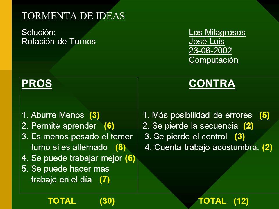 PROS CONTRA TORMENTA DE IDEAS