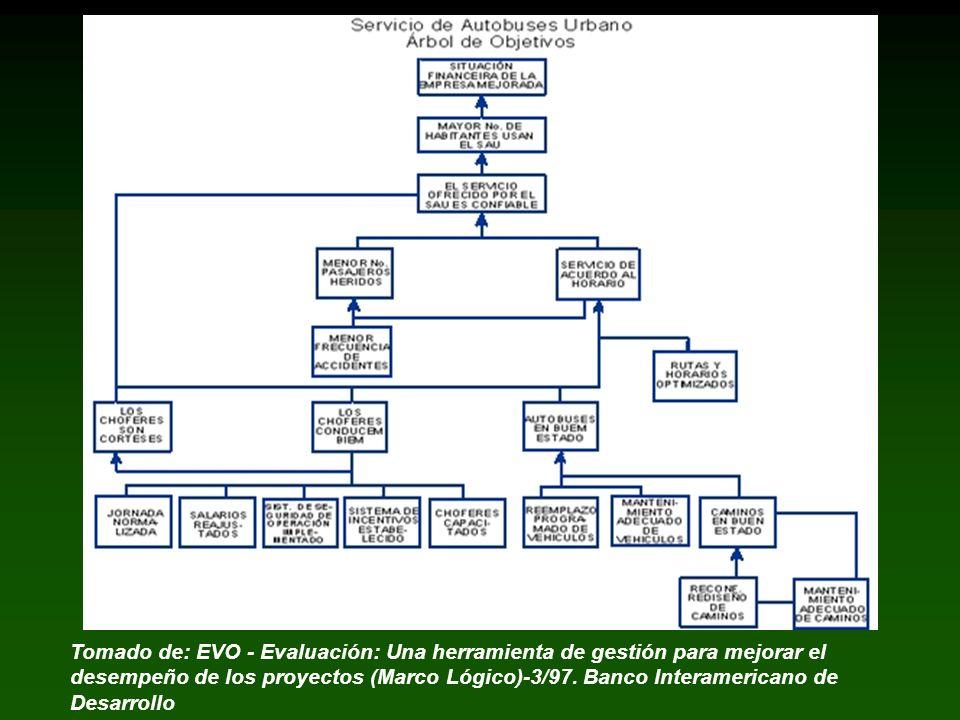 Tomado de: EVO - Evaluación: Una herramienta de gestión para mejorar el desempeño de los proyectos (Marco Lógico)-3/97.