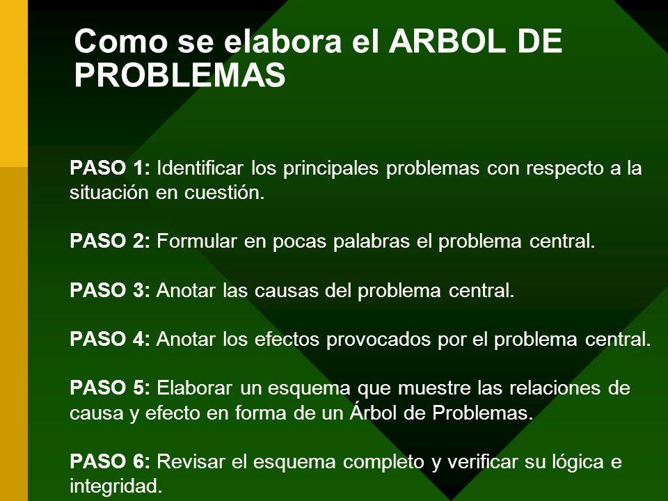 Como se elabora el ARBOL DE PROBLEMAS