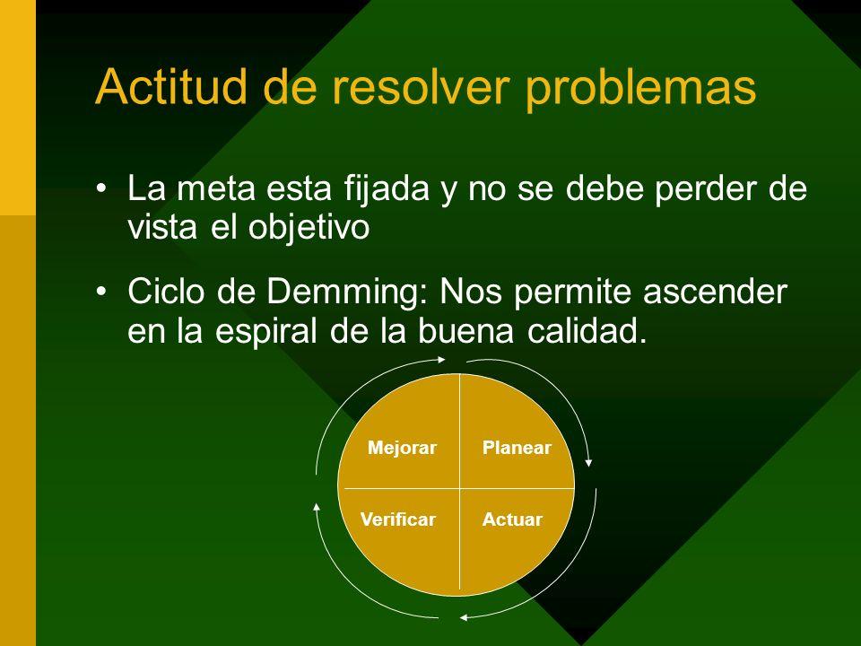Actitud de resolver problemas