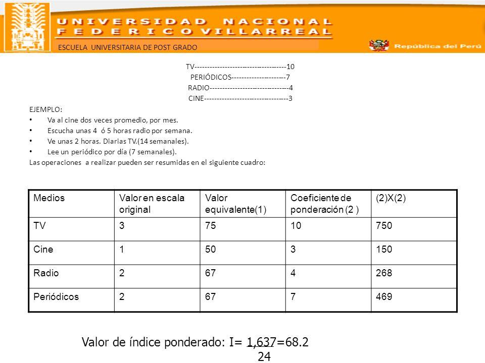 Valor de índice ponderado: I= 1,637=68.2 24