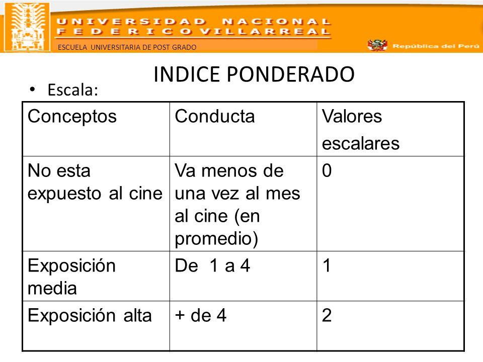 INDICE PONDERADO Escala: Conceptos Conducta Valores escalares