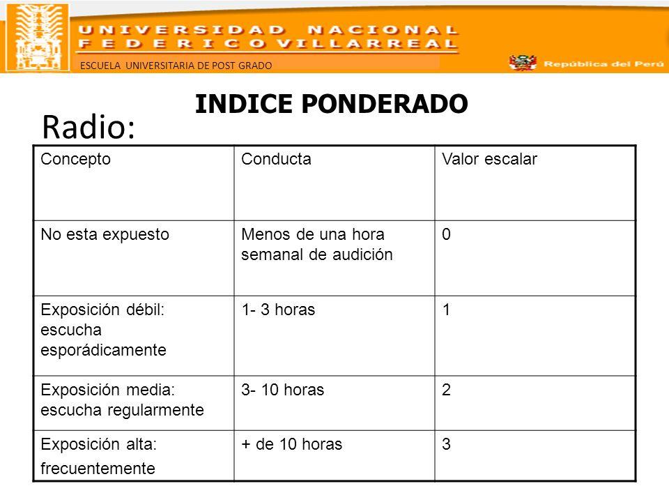 Radio: INDICE PONDERADO Concepto Conducta Valor escalar