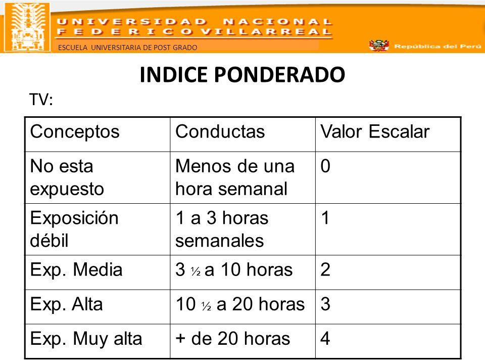 INDICE PONDERADO TV: Conceptos Conductas Valor Escalar