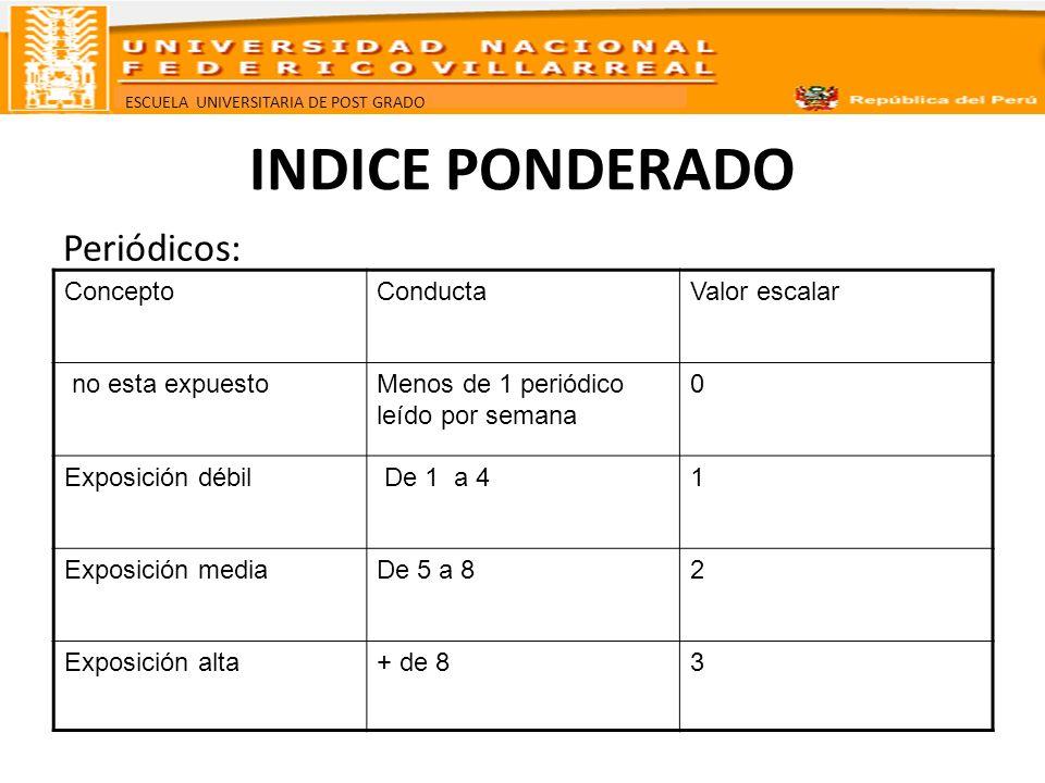 INDICE PONDERADO Periódicos: Concepto Conducta Valor escalar
