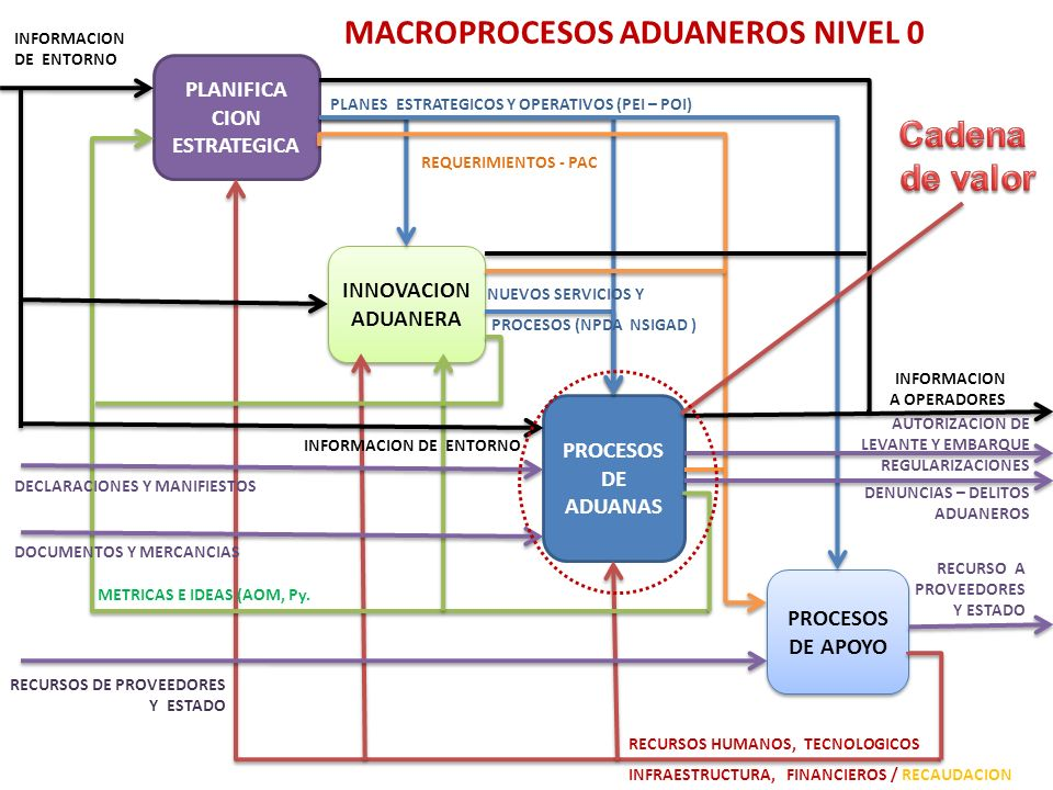 MACROPROCESOS ADUANEROS NIVEL 0