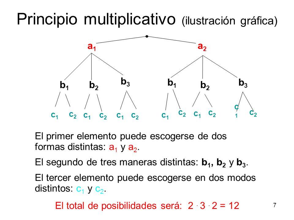 Principio multiplicativo (ilustración gráfica)