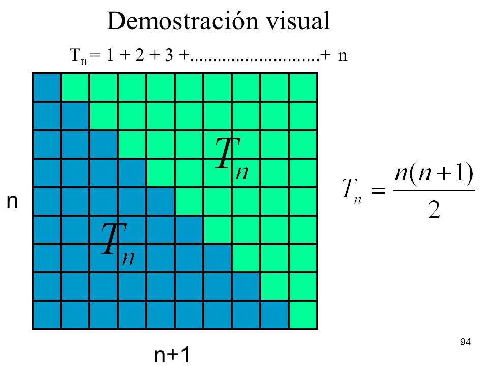 Demostración visual n n+1