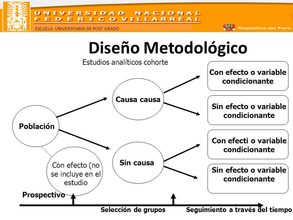 Diseño Metodológico Estudios analíticos cohorte