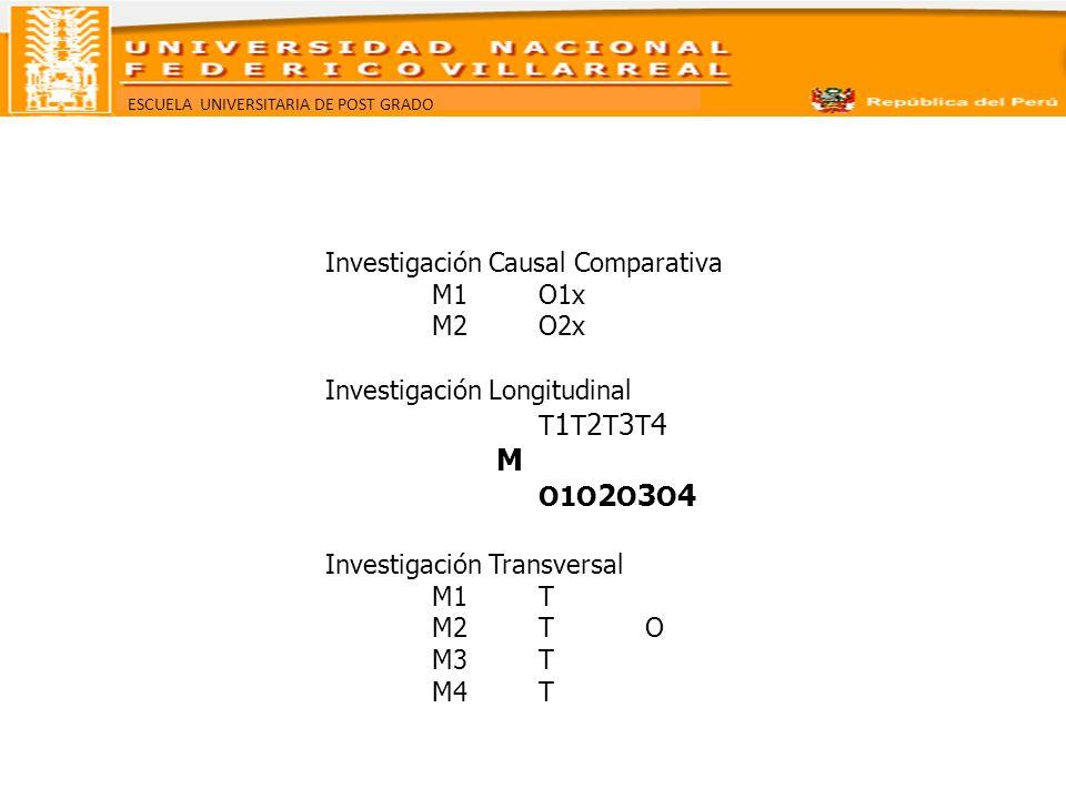 M O1O2O3O4 Investigación Causal Comparativa M1 O1x M2 O2x