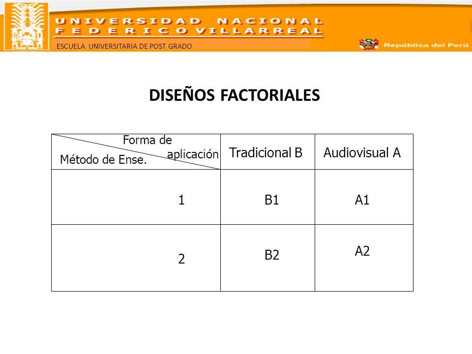 DISEÑOS FACTORIALES Tradicional B Audiovisual A 1 B1 A1 A2 B2 2