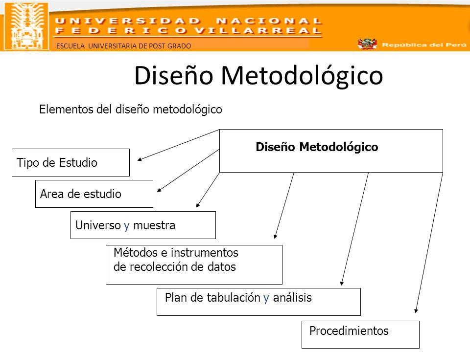 Diseño Metodológico Elementos del diseño metodológico