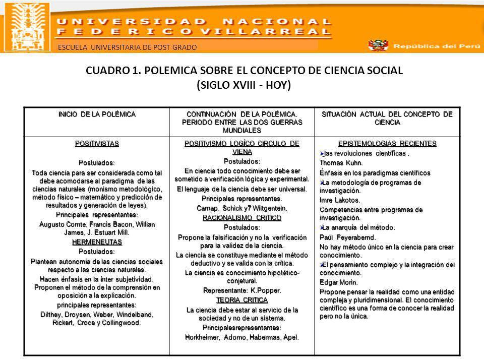 CUADRO 1. POLEMICA SOBRE EL CONCEPTO DE CIENCIA SOCIAL (SIGLO XVIII - HOY)