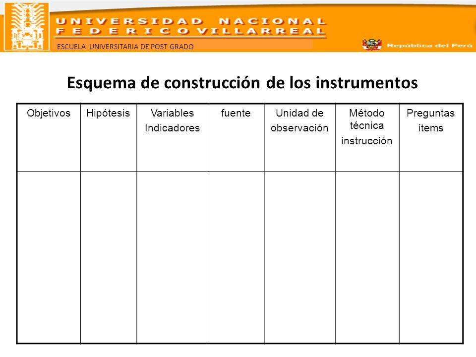 Esquema de construcción de los instrumentos