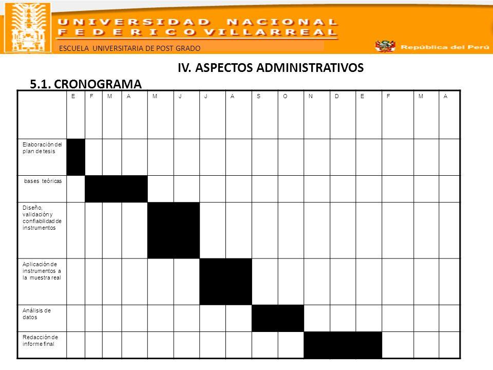IV. ASPECTOS ADMINISTRATIVOS 5.1. CRONOGRAMA
