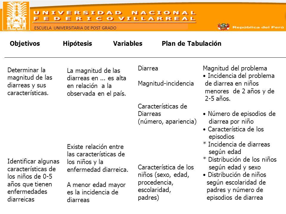 Objetivos Hipótesis Variables Plan de Tabulación