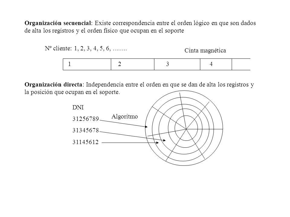 Organización secuencial: Existe correspondencia entre el orden lógico en que son dados de alta los registros y el orden físico que ocupan en el soporte