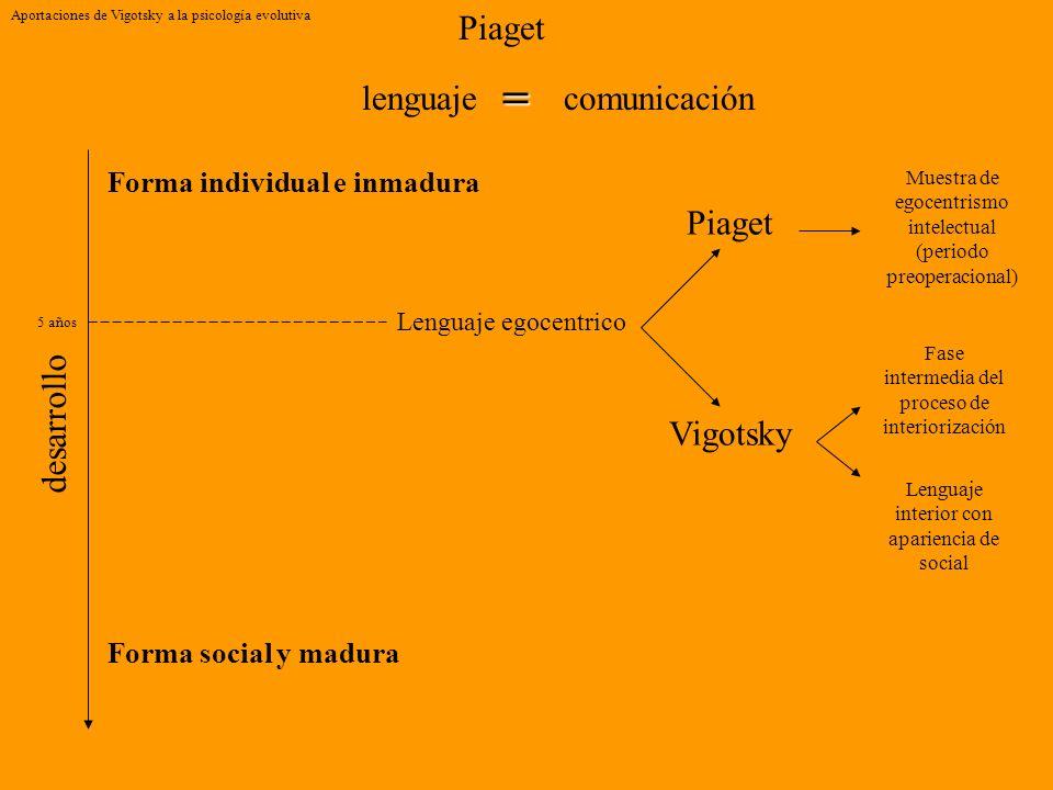 = Piaget lenguaje comunicación Piaget desarrollo Vigotsky