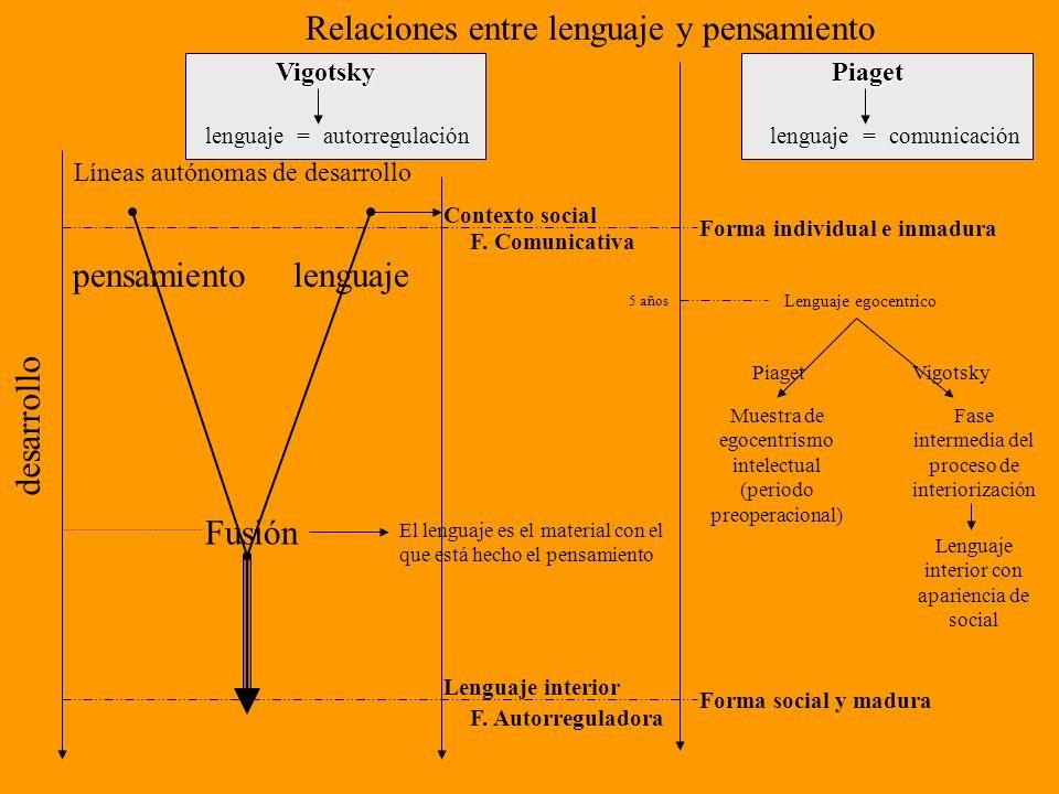 Relaciones entre lenguaje y pensamiento