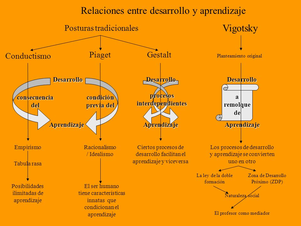 procesos interdependientes
