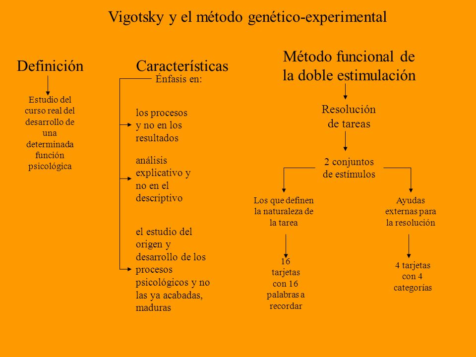 Vigotsky y el método genético-experimental